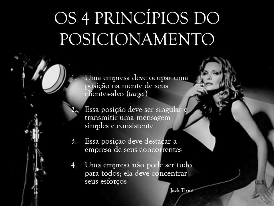 OS 4 PRINCÍPIOS DO POSICIONAMENTO