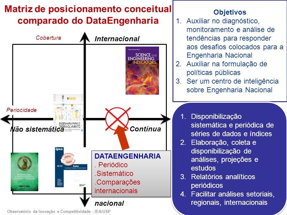 Matriz de posicionamento conceitual comparado do DataEngenharia