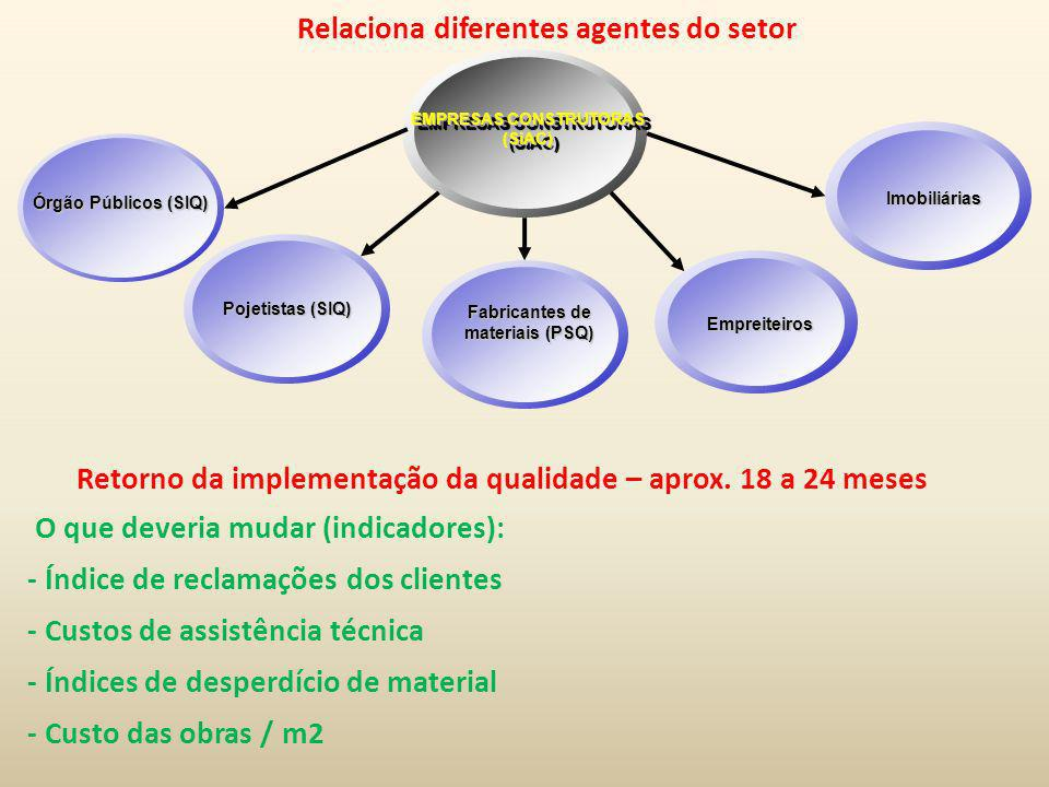 EMPRESAS CONSTRUTORAS (SiAC) Fabricantes de materiais (PSQ)