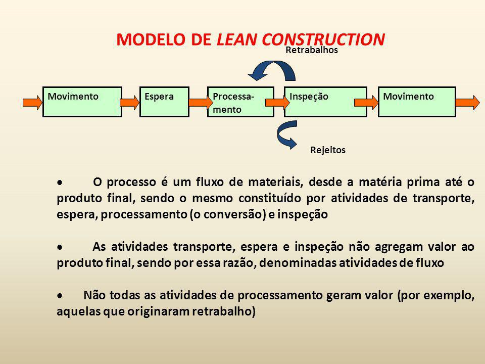 MODELO DE LEAN CONSTRUCTION