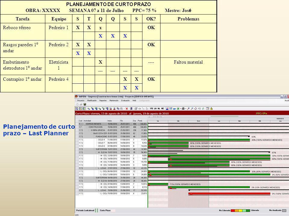 Planejamento de curto prazo – Last Planner