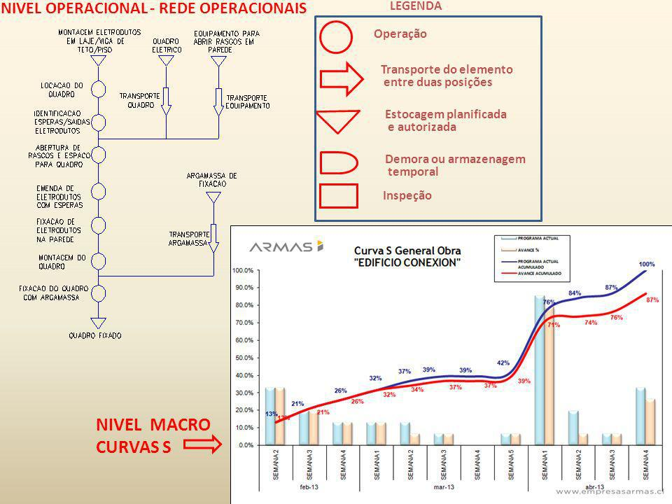 NIVEL MACRO CURVAS S NIVEL OPERACIONAL - REDE OPERACIONAIS LEGENDA