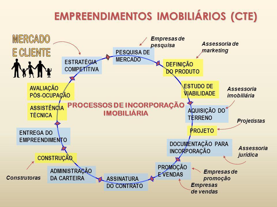 PROCESSOS DE INCORPORAÇÃO IMOBILIÁRIA