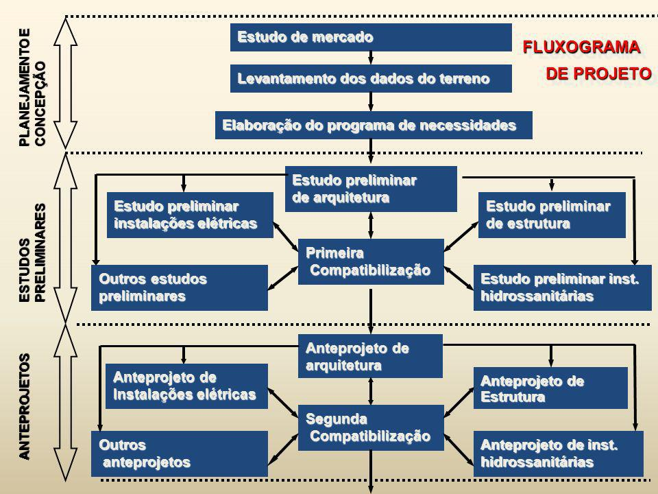 FLUXOGRAMA DE PROJETO Estudo de mercado