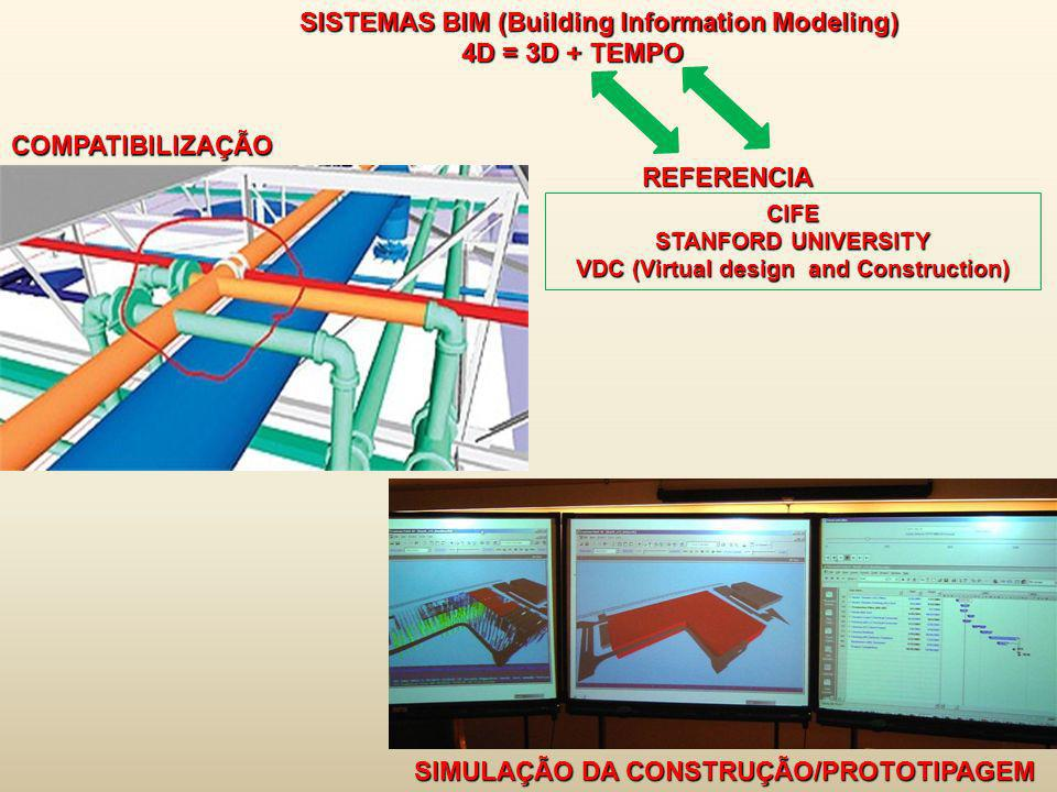VDC (Virtual design and Construction)