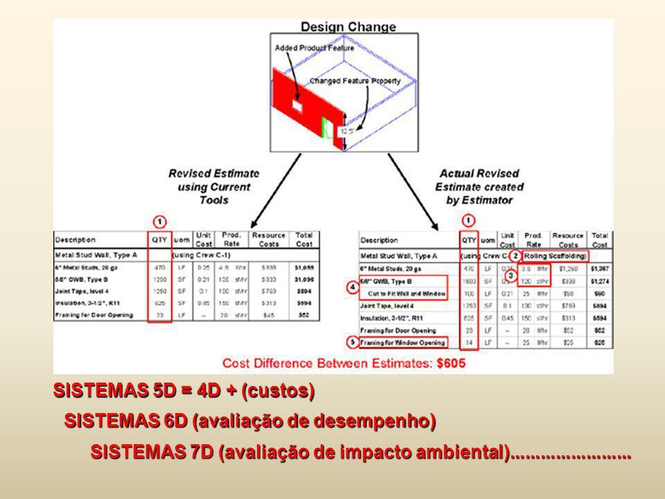 SISTEMAS 5D = 4D + (custos)