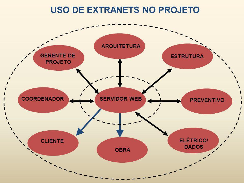 USO DE EXTRANETS NO PROJETO