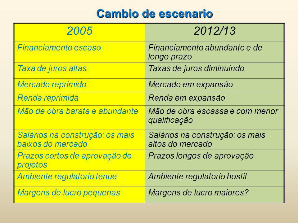 Cambio de escenario 2005 2012/13 Financiamento escaso