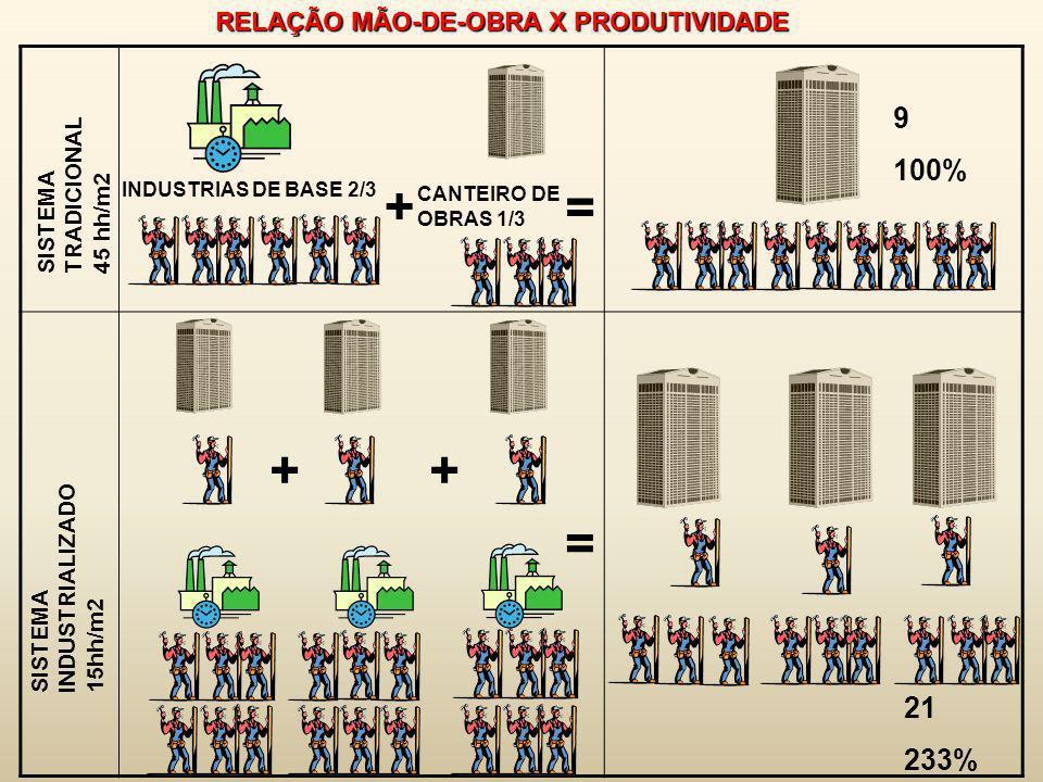 + = + + = 9 100% 21 233% RELAÇÃO MÃO-DE-OBRA X PRODUTIVIDADE