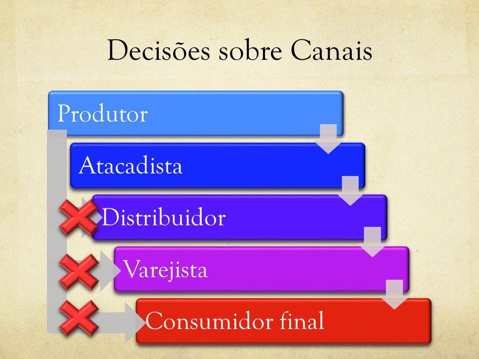 Decisões sobre Canais Produtor Atacadista Distribuidor Varejista