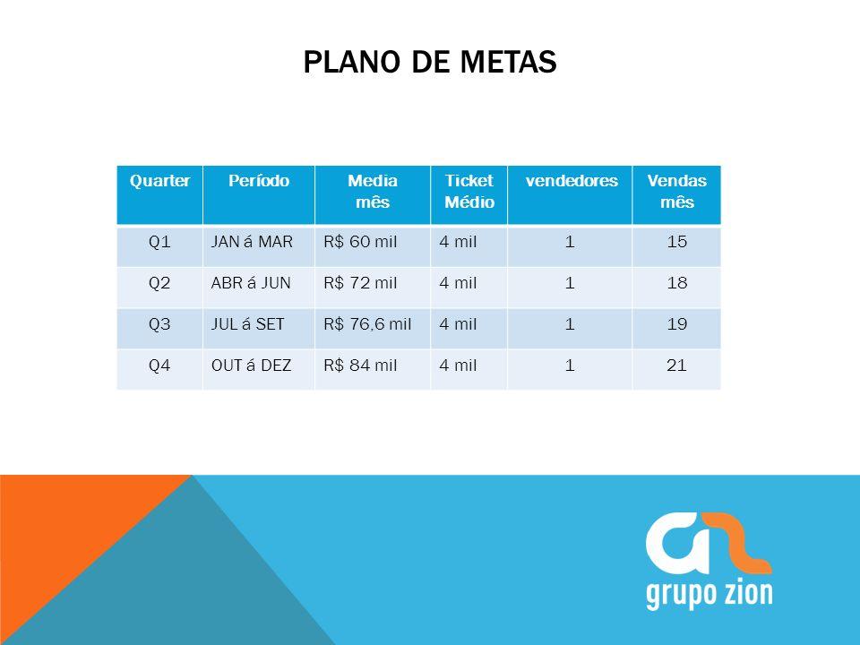 PLANO DE METAS Quarter Período Media mês Ticket Médio vendedores