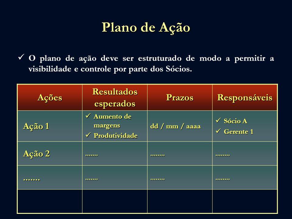 Plano de Ação Ações Resultados esperados Prazos Responsáveis Ação 1