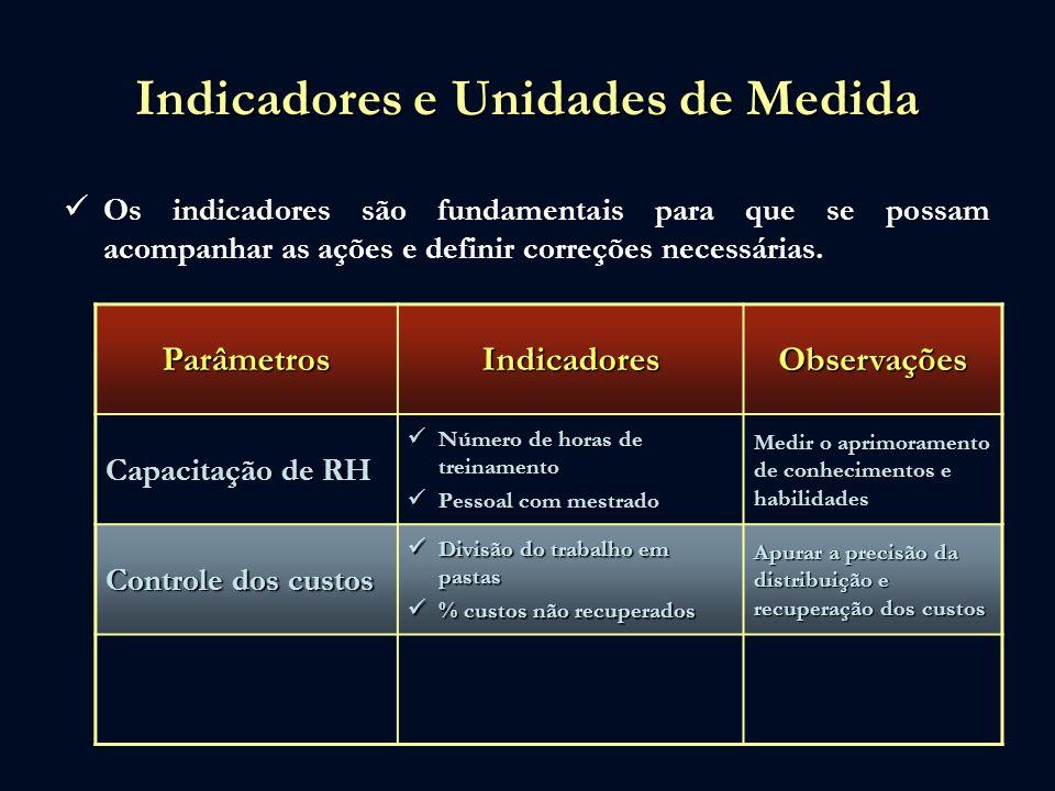 Indicadores e Unidades de Medida