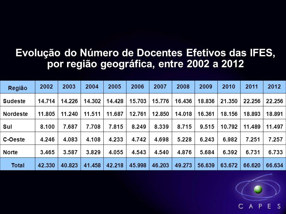 Evolução do Número de Docentes Efetivos das IFES,