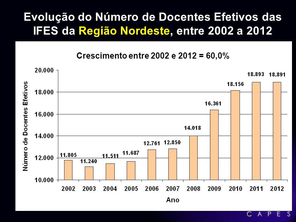 Evolução do Número de Docentes Efetivos das IFES da Região Nordeste, entre 2002 a 2012