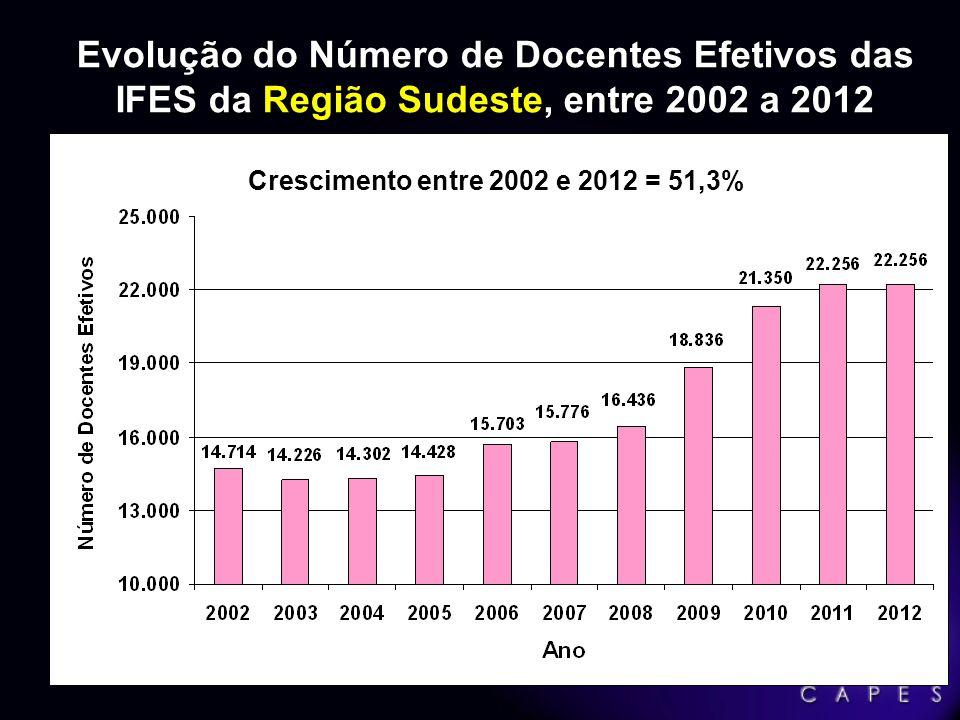 Evolução do Número de Docentes Efetivos das IFES da Região Sudeste, entre 2002 a 2012
