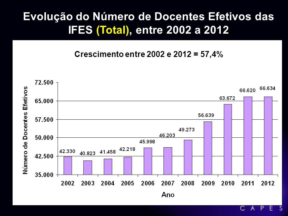 Evolução do Número de Docentes Efetivos das IFES (Total), entre 2002 a 2012