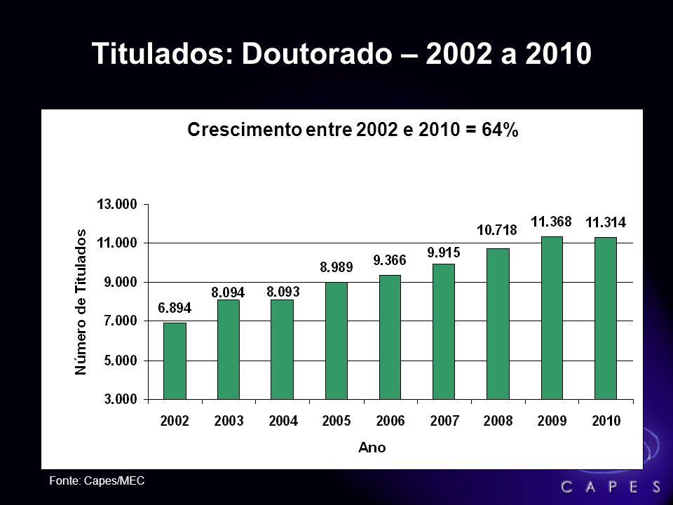 Titulados: Doutorado – 2002 a 2010