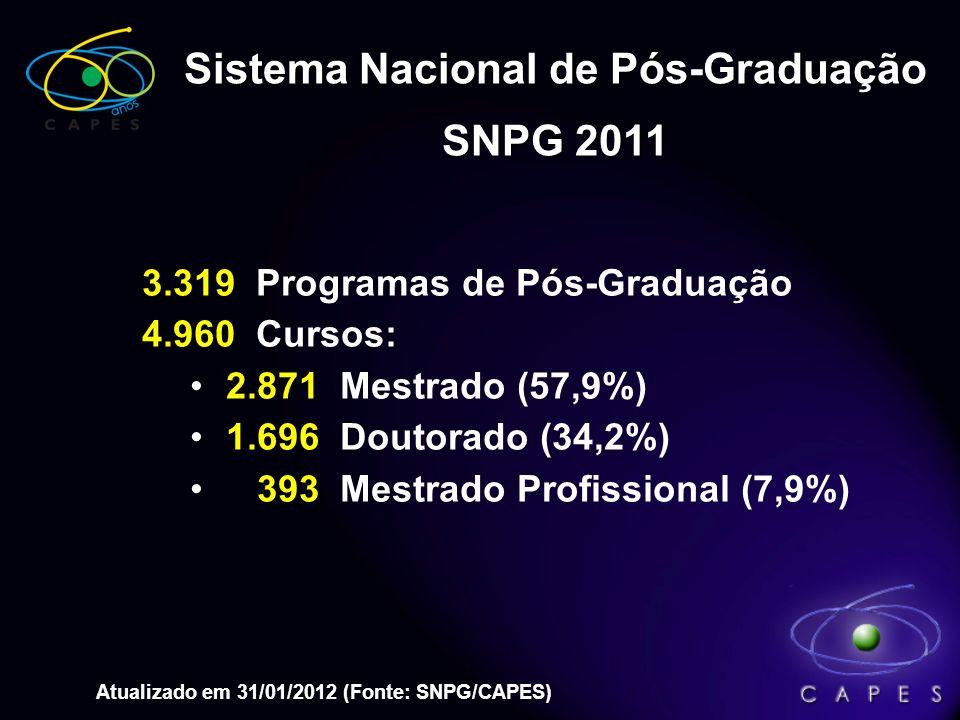 Sistema Nacional de Pós-Graduação