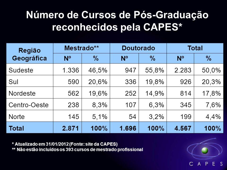 Número de Cursos de Pós-Graduação reconhecidos pela CAPES*