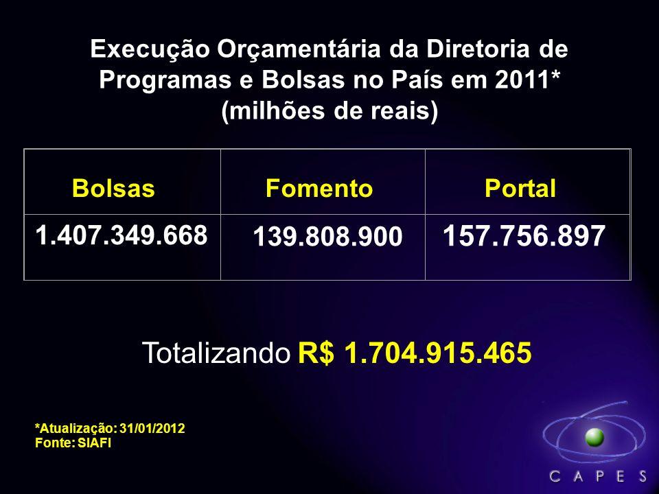 Execução Orçamentária da Diretoria de