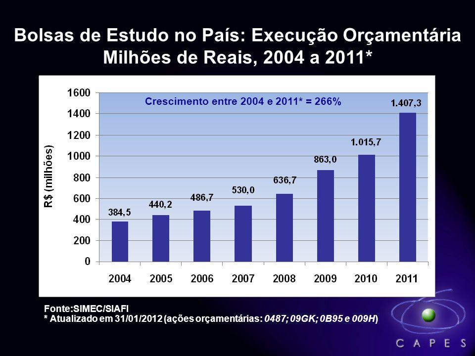 Bolsas de Estudo no País: Execução Orçamentária Milhões de Reais, 2004 a 2011*