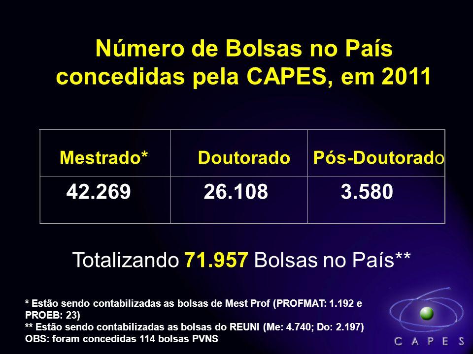 Número de Bolsas no País concedidas pela CAPES, em 2011