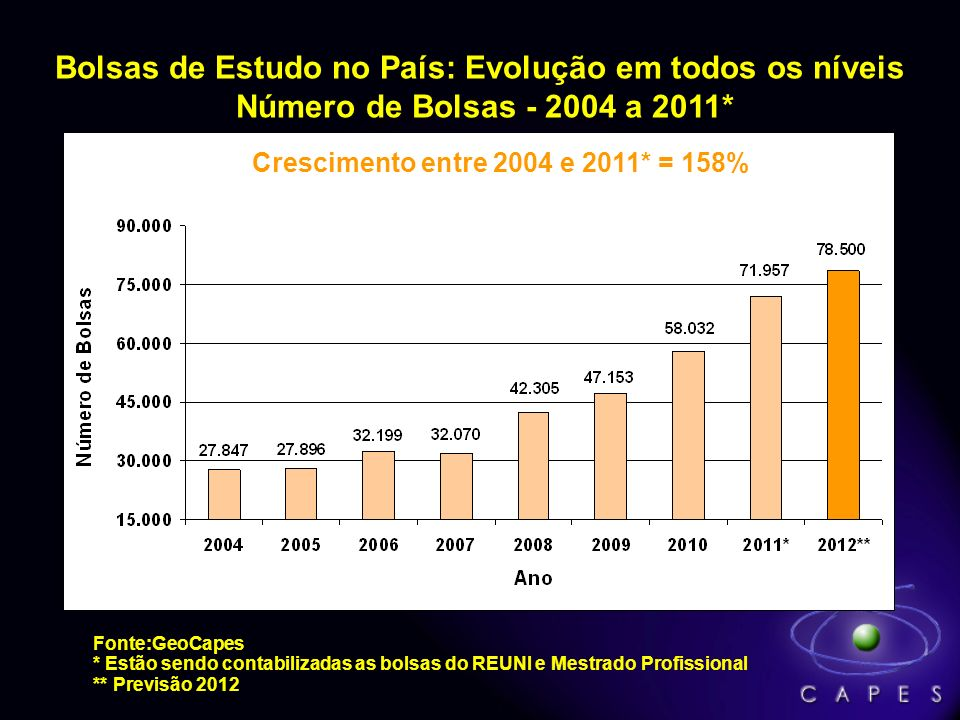 Bolsas de Estudo no País: Evolução em todos os níveis Número de Bolsas - 2004 a 2011*