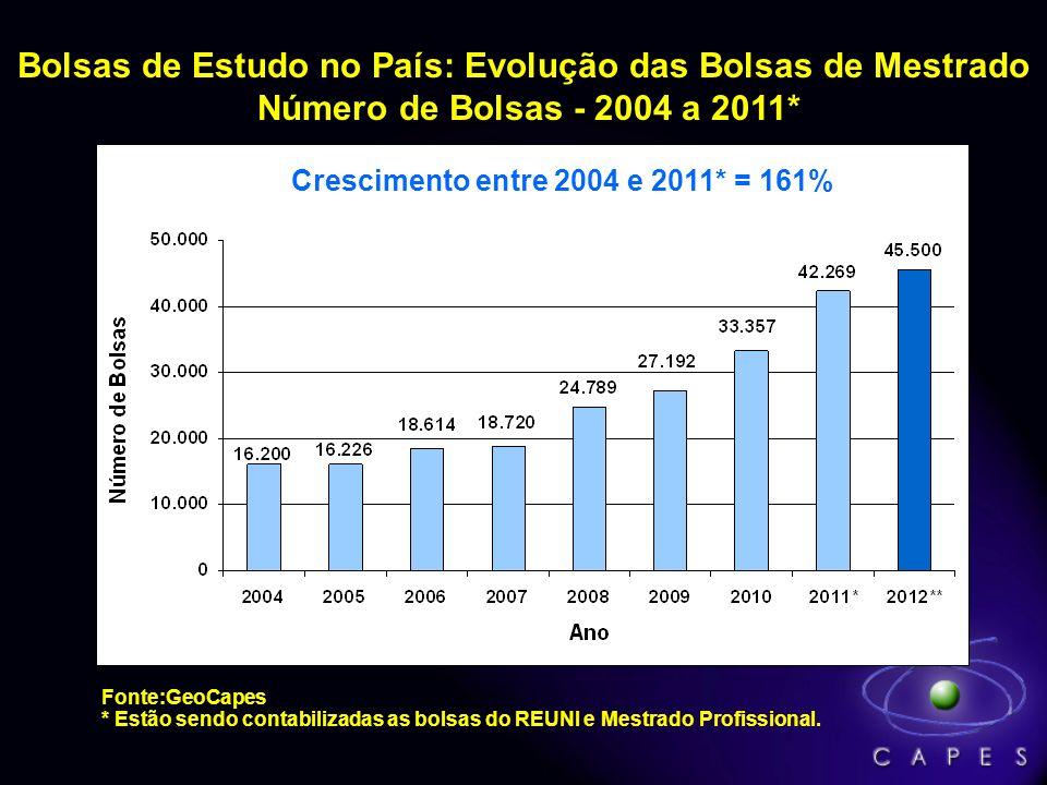 Bolsas de Estudo no País: Evolução das Bolsas de Mestrado Número de Bolsas - 2004 a 2011*