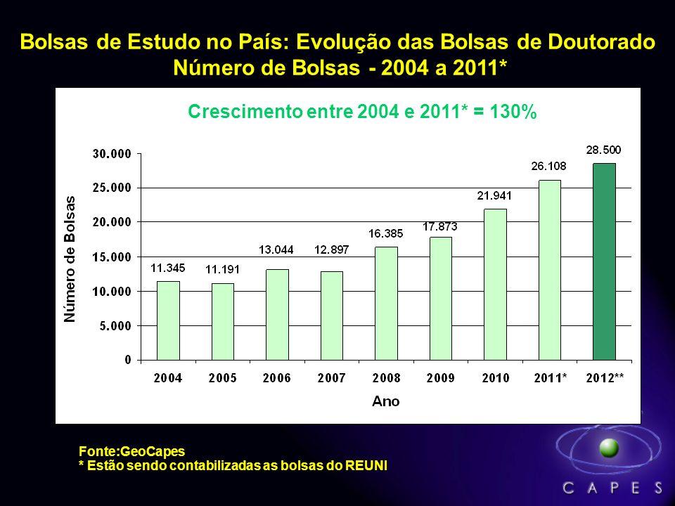 Bolsas de Estudo no País: Evolução das Bolsas de Doutorado Número de Bolsas - 2004 a 2011*