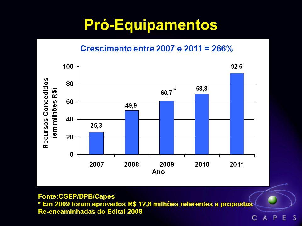 Pró-Equipamentos Crescimento entre 2007 e 2011 = 266% * *