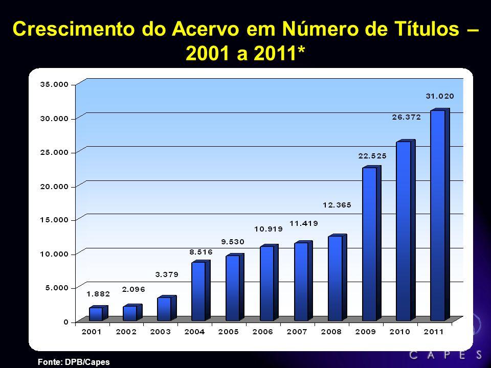 Crescimento do Acervo em Número de Títulos – 2001 a 2011*