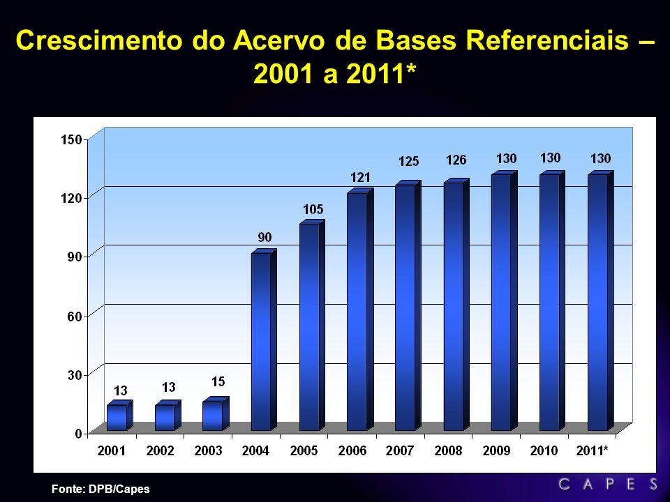 Crescimento do Acervo de Bases Referenciais – 2001 a 2011*