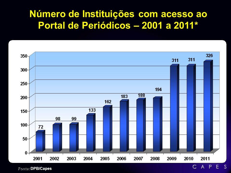 Número de Instituições com acesso ao