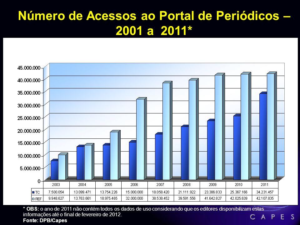 Número de Acessos ao Portal de Periódicos – 2001 a 2011*