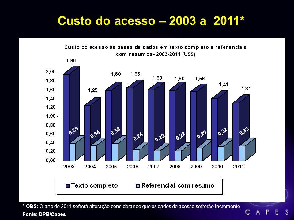 Custo do acesso – 2003 a 2011* * OBS: O ano de 2011 sofrerá alteração considerando que os dados de acesso sofrerão incremento.