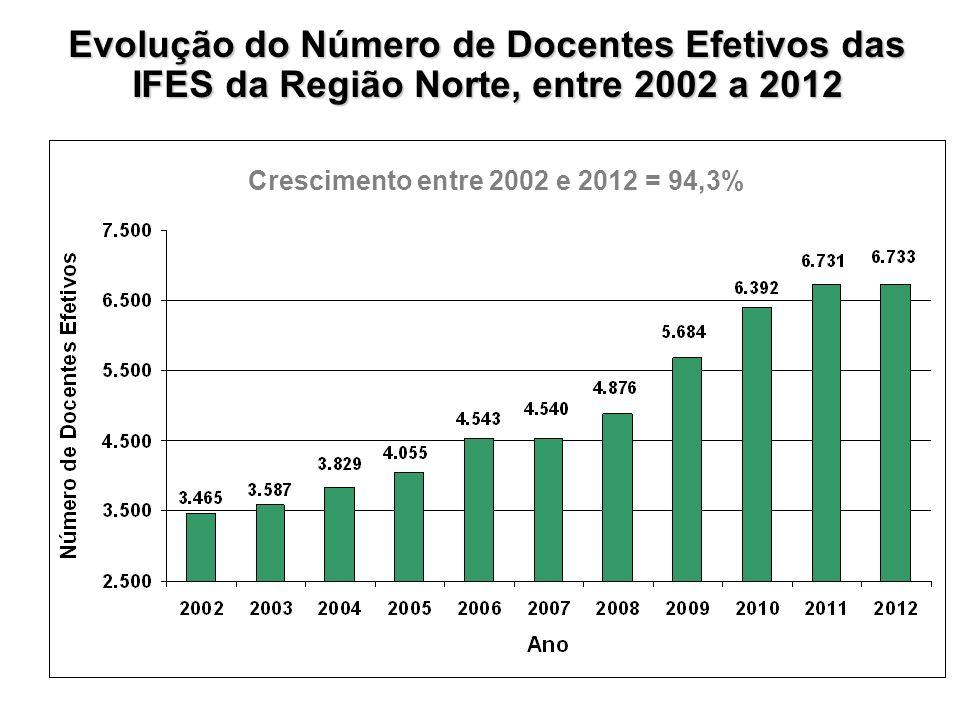 Evolução do Número de Docentes Efetivos das IFES da Região Norte, entre 2002 a 2012