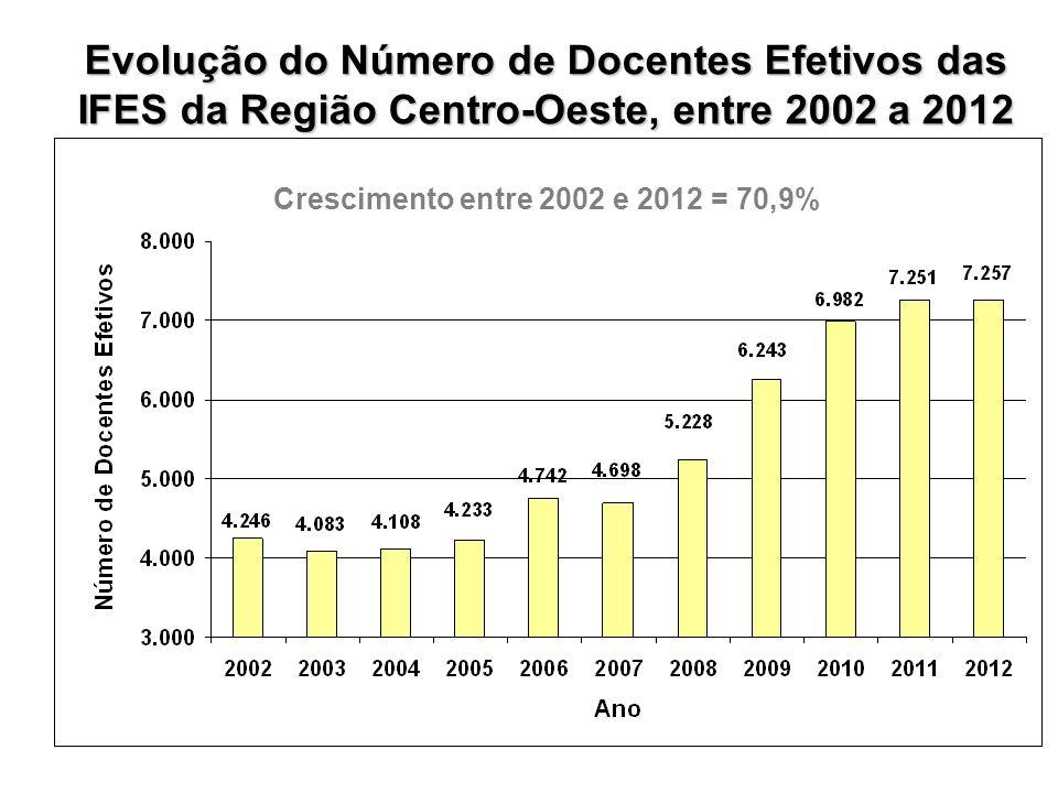 Evolução do Número de Docentes Efetivos das IFES da Região Centro-Oeste, entre 2002 a 2012