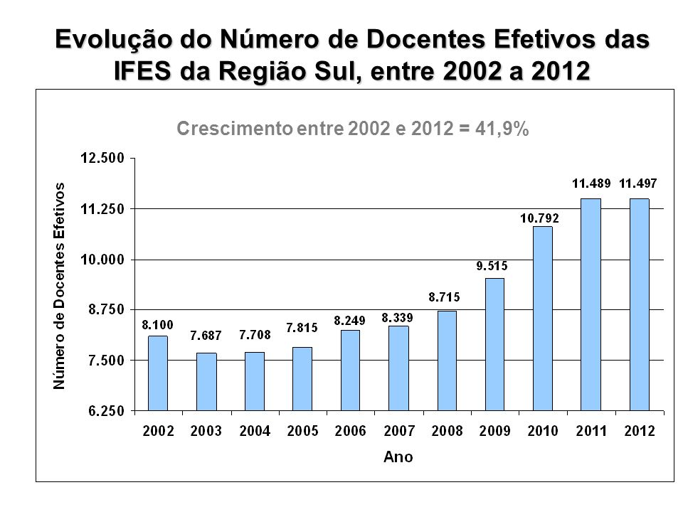 Evolução do Número de Docentes Efetivos das IFES da Região Sul, entre 2002 a 2012