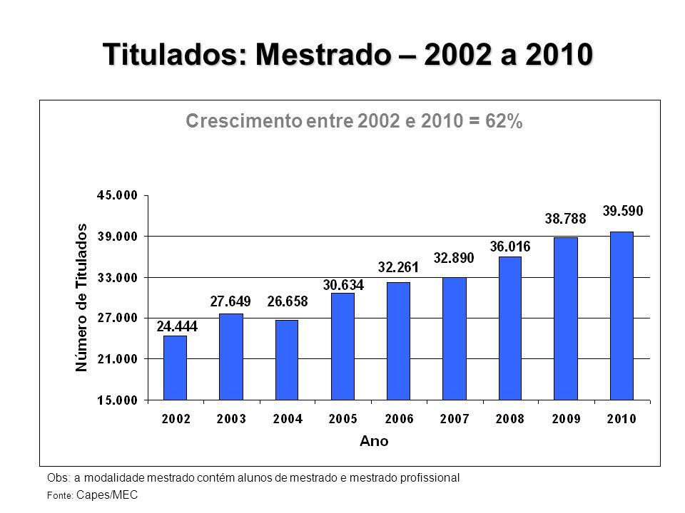 Titulados: Mestrado – 2002 a 2010