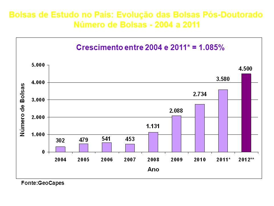 Bolsas de Estudo no País: Evolução das Bolsas Pós-Doutorado Número de Bolsas - 2004 a 2011