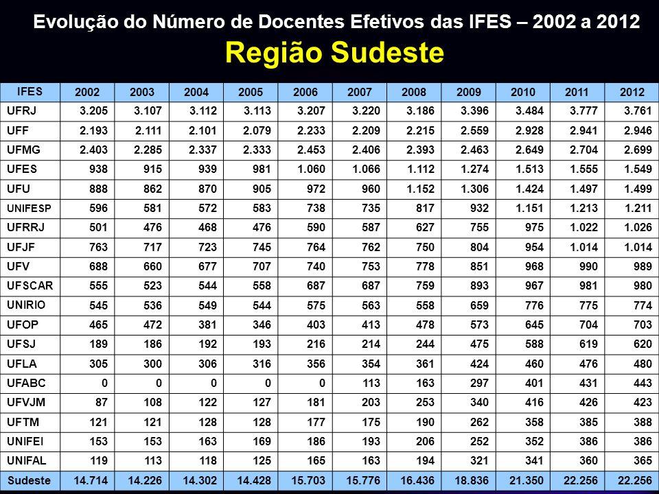 Evolução do Número de Docentes Efetivos das IFES – 2002 a 2012