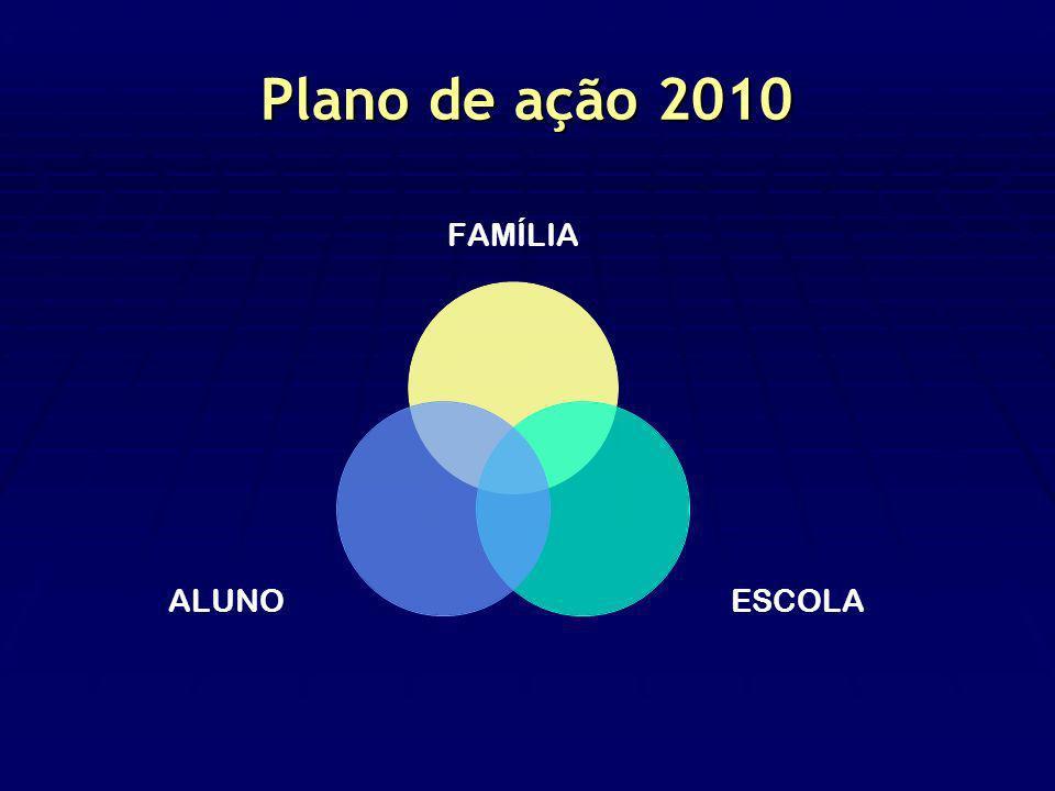 Plano de ação 2010