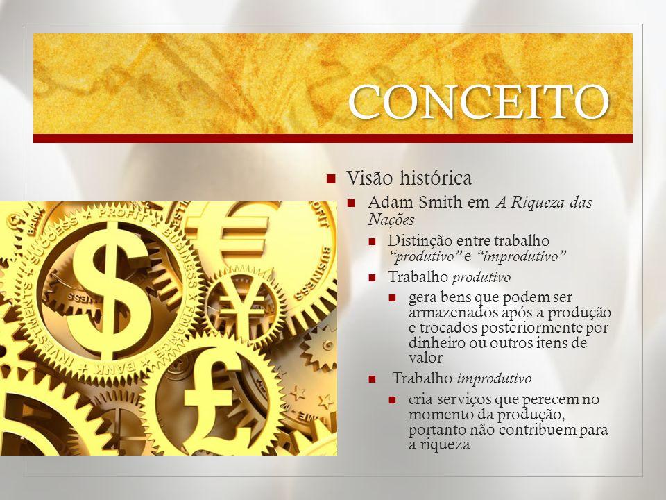 CONCEITO Visão histórica Adam Smith em A Riqueza das Nações