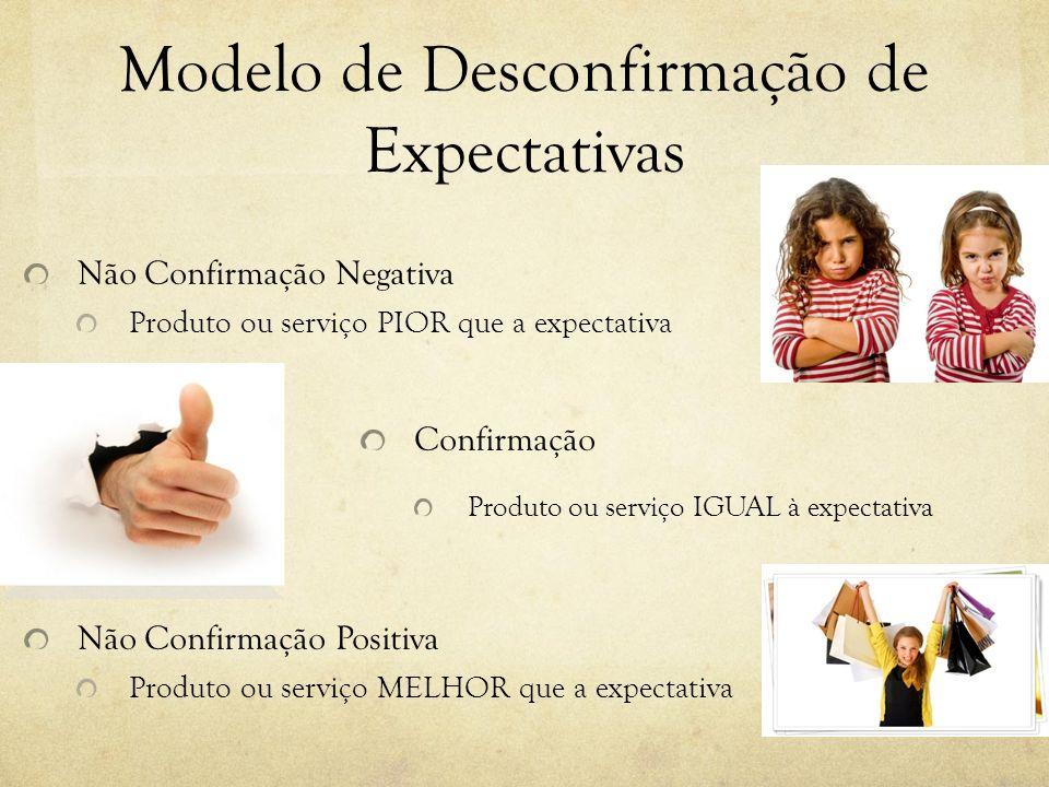 Modelo de Desconfirmação de Expectativas
