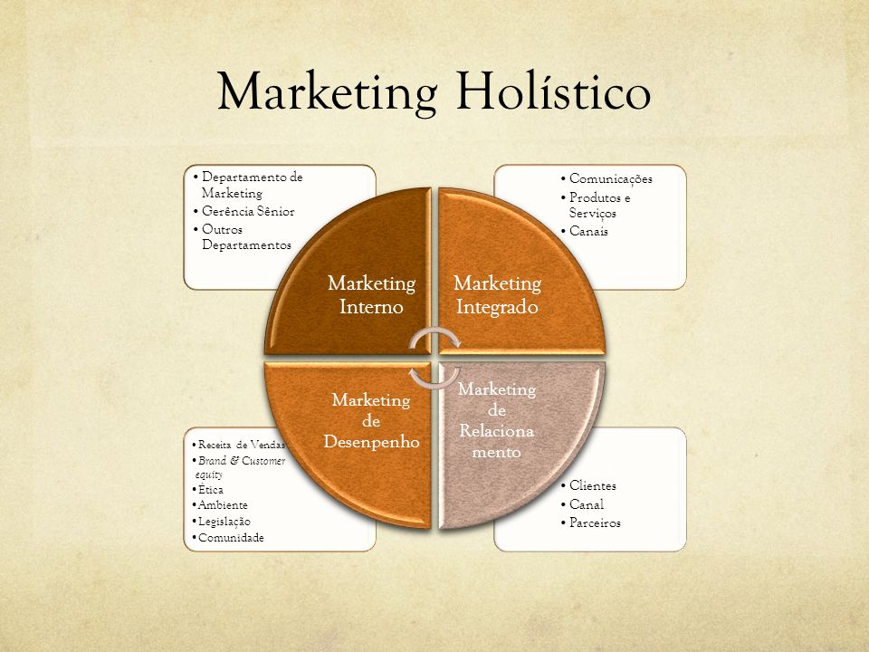 Marketing Holístico Marketing Integrado Marketing Interno