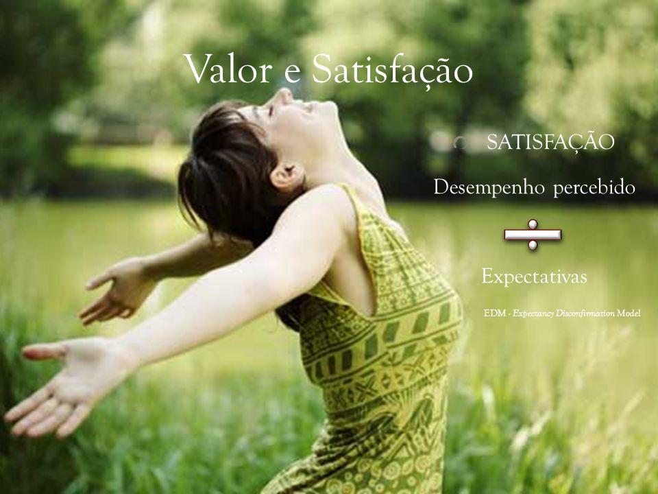 Valor e Satisfação SATISFAÇÃO Desempenho percebido Expectativas