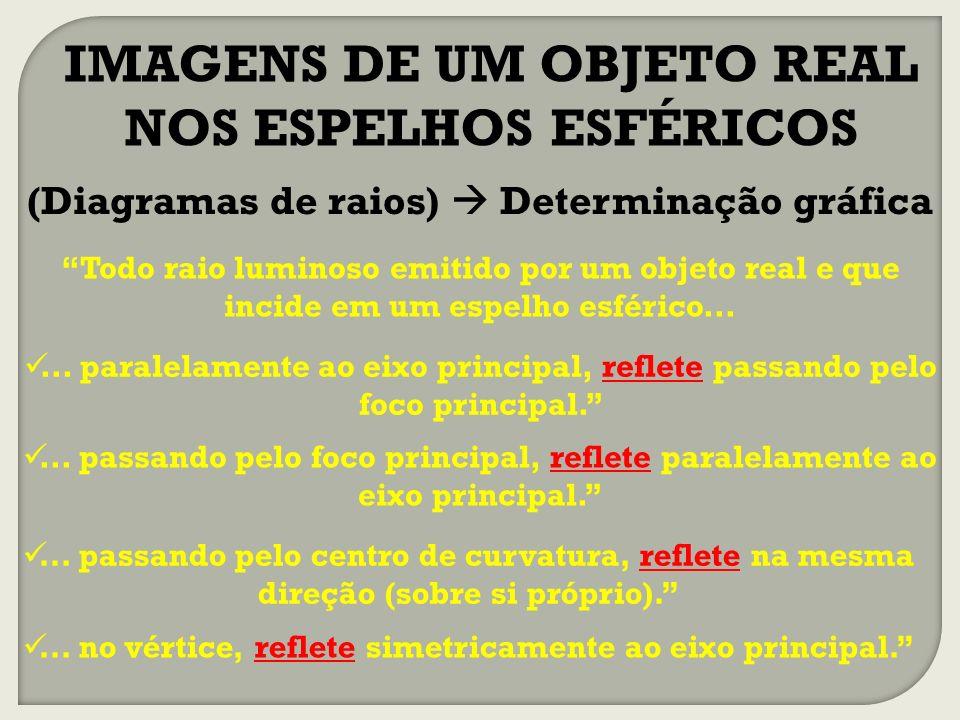IMAGENS DE UM OBJETO REAL NOS ESPELHOS ESFÉRICOS