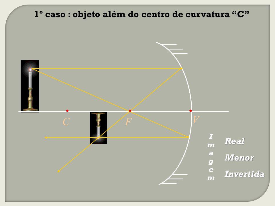 V C F 1º caso : objeto além do centro de curvatura C Real Menor