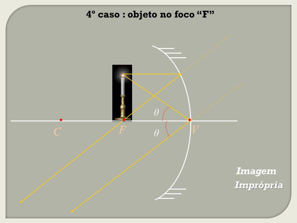 4º caso : objeto no foco F